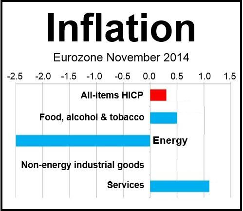 Eurozone Inflation Nov 2014