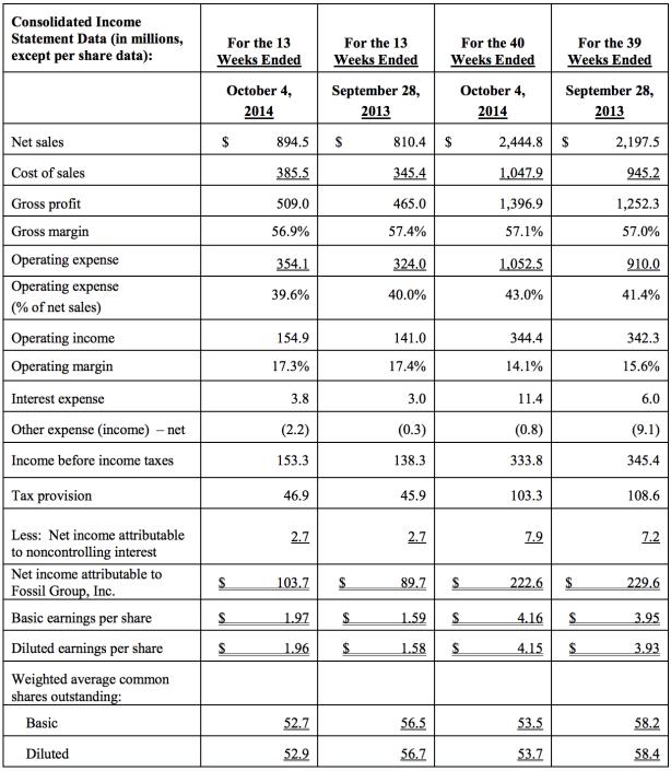 Fossil Q3 2014 Income Statement