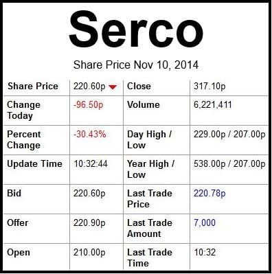 Serco Group plc share price