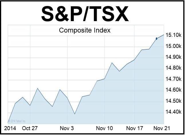 TSX Friday Nov 21