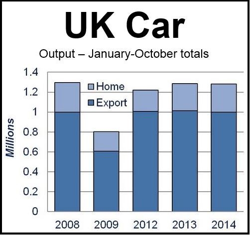 UK Car Production Jan-Oct
