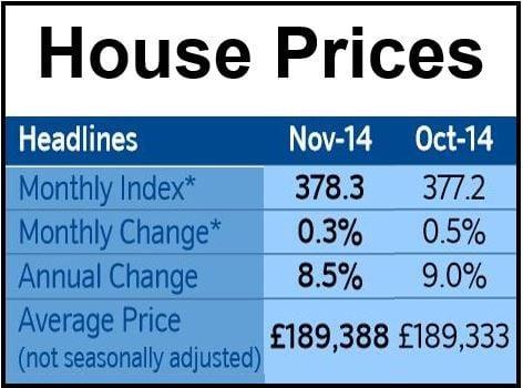 UK house prices november