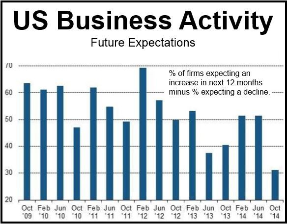 US Business Outlook Oct 2014