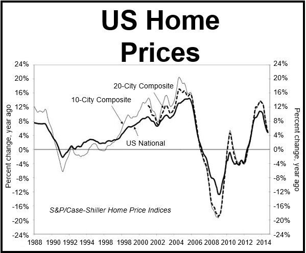 US Home price rises losing steam, says S&P/Case-Shiller