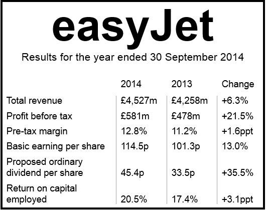 easyjet financial results