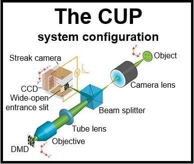 100bn frames per second camera