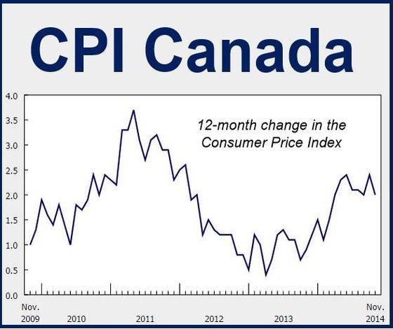 Canada CPI November 2014