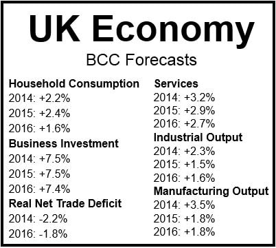 BCC UK GDP forecasts