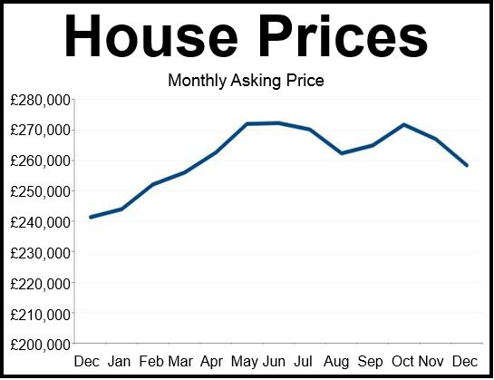 House Prices December
