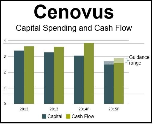 Cenovus guidance 2015