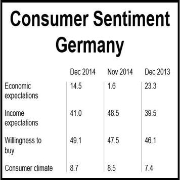 German consumer sentiment up in December and will rise in