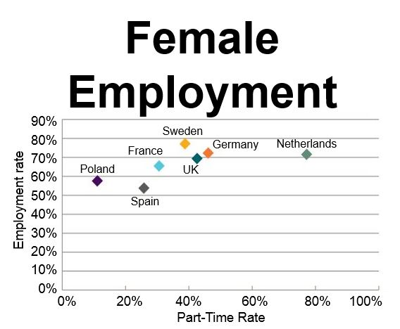 Female Employment Europe