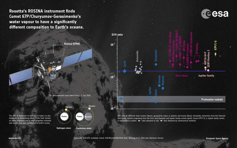 Measurements comet