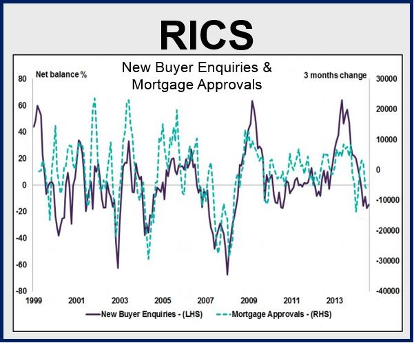 Housing Market RICS