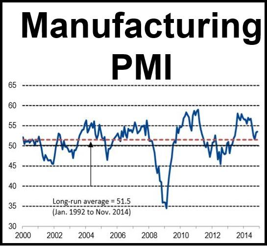 November Manufacturing PMI