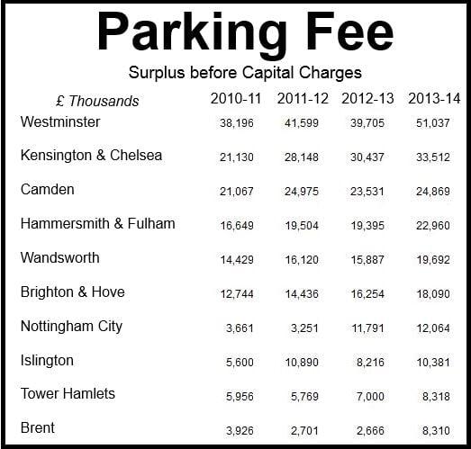 Parking Fee Surplus