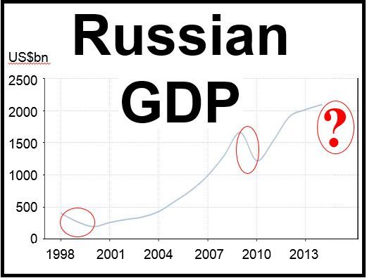 Russian recession for 2015 warning by Economy Ministry