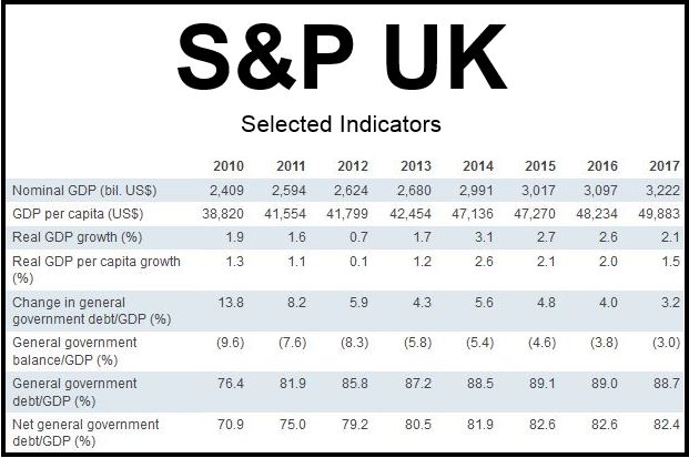 S&P UK