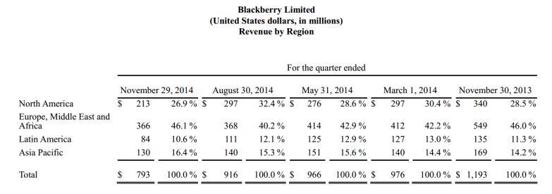 BlackBerry Revenue by Region