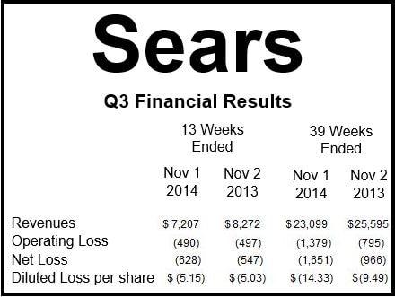 Sears Q3 2014