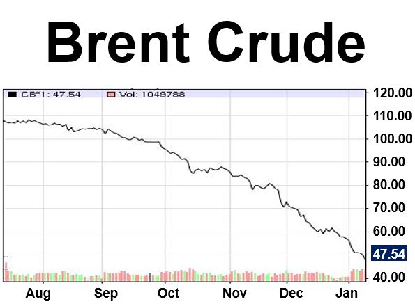 Brent Crude oil chart