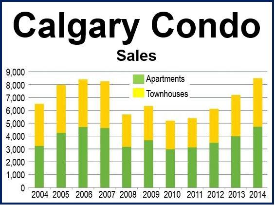 Calgary Condo Sales