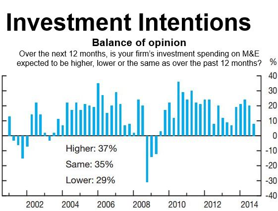 Canada Investment Intentions