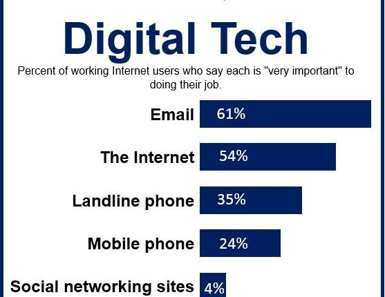 Digital Tech Survey