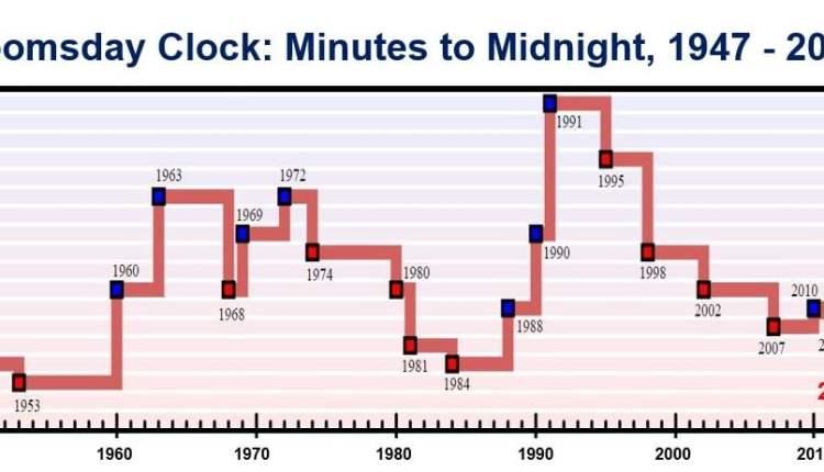 Doomsday Clock history