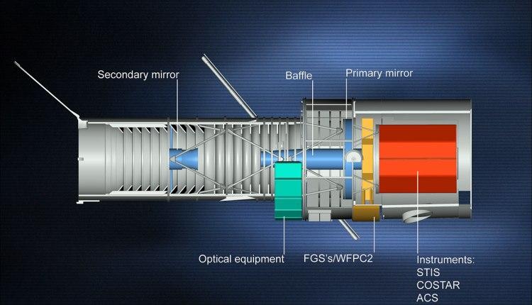 Hubble Diagram of Insutrments