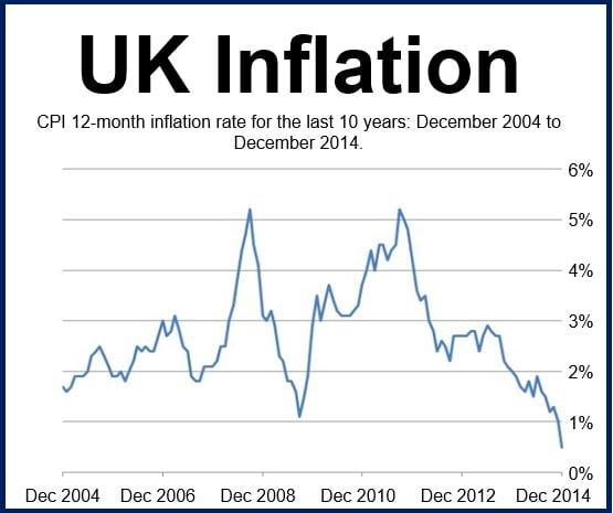 UK Inflation December 2014