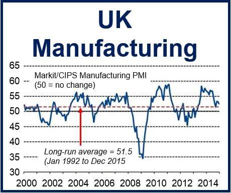 UK Manufacturing PMI Dec 2014
