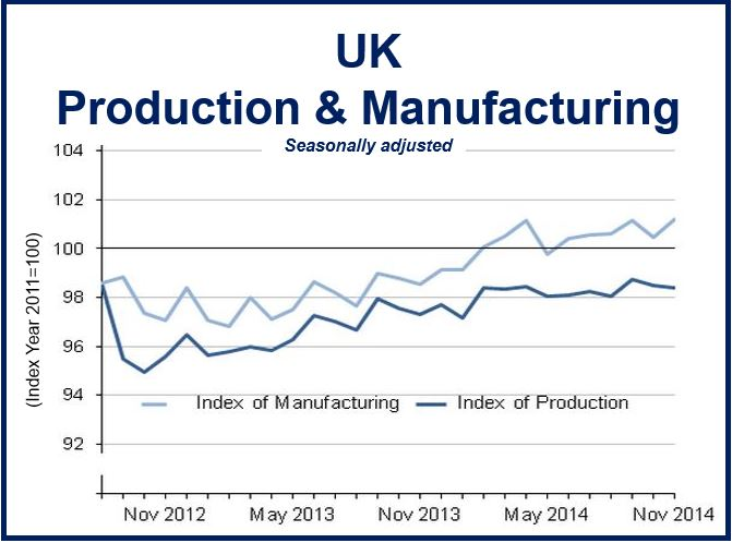 UK Production and Manufacturing
