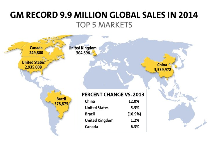 GM global sales 2014