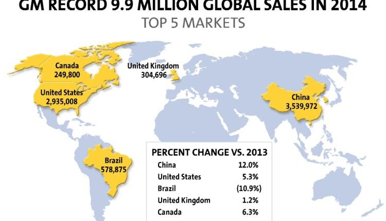 GM global sales 2014