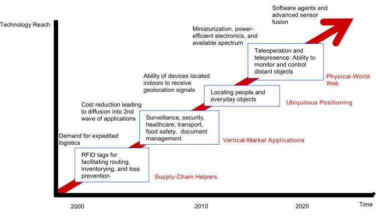 technology roadmap Internet of Things