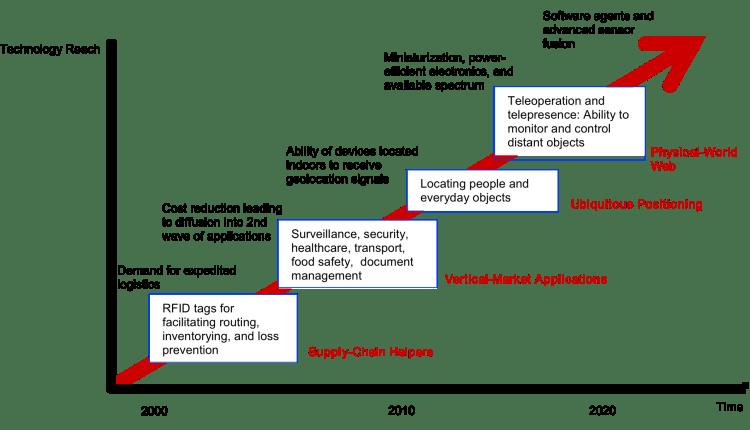 technology roadmap Internet of Things