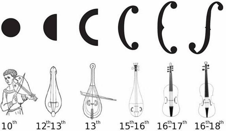 Stradivarius loud, deep-sounding violins were created by