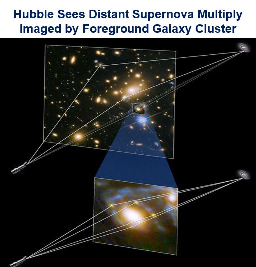 Distant Supernova