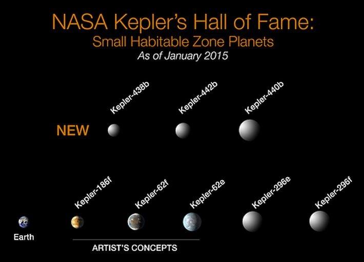 Kepler's habitable planets