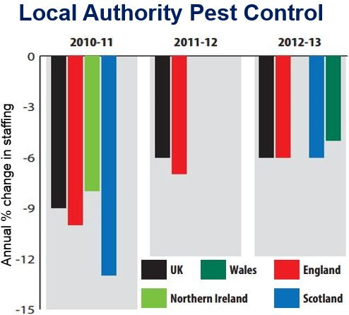 Local authority pest control staffing