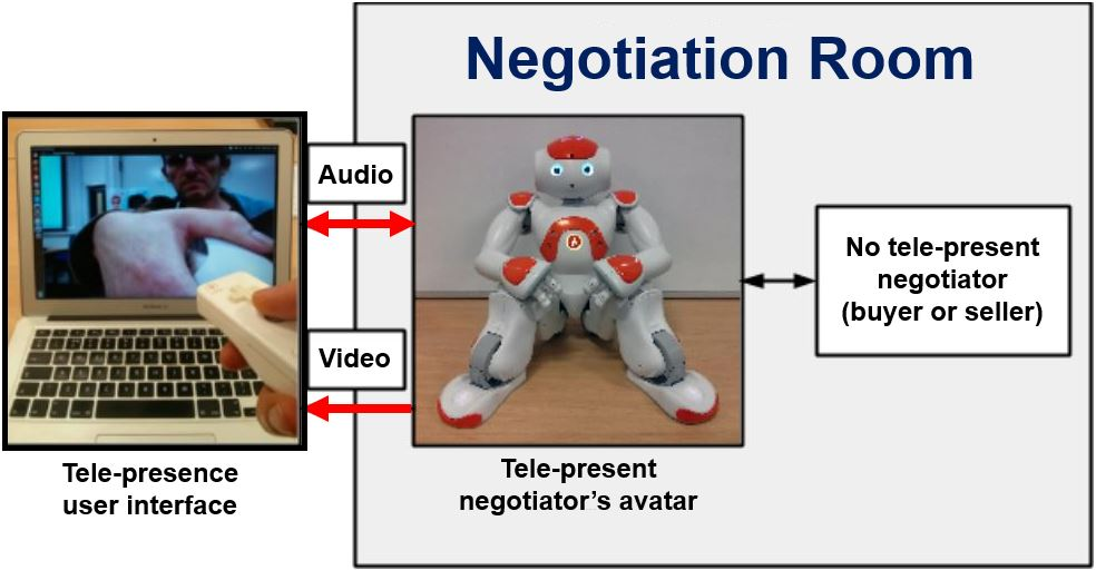 Negotiating through NAO the robot