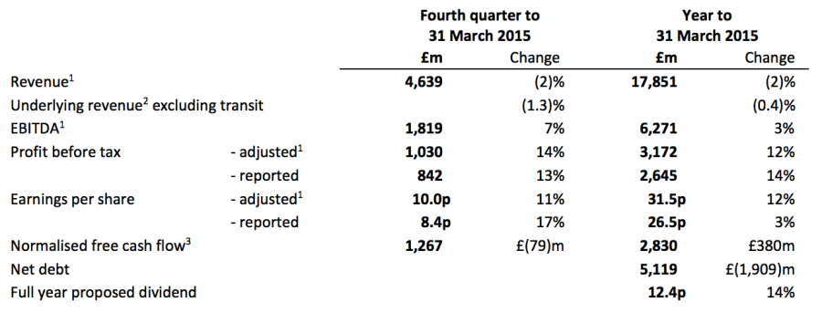 BT financial results