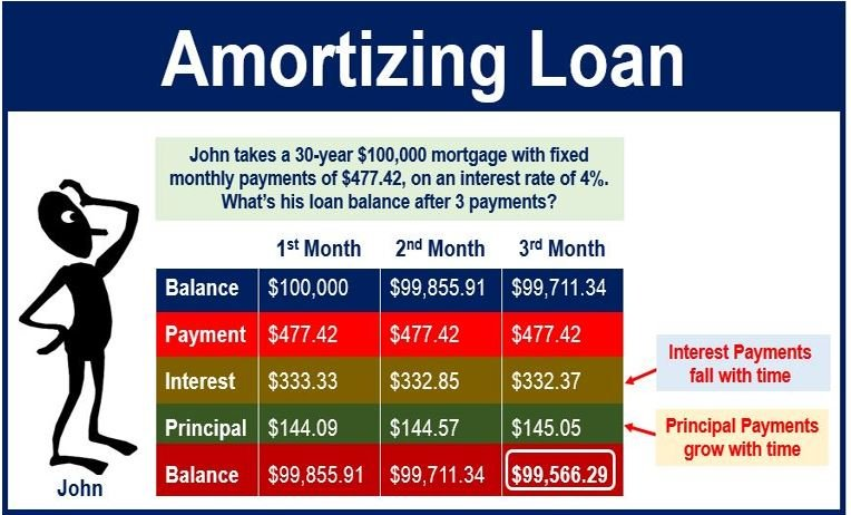 amortizing loan - definition and meaning