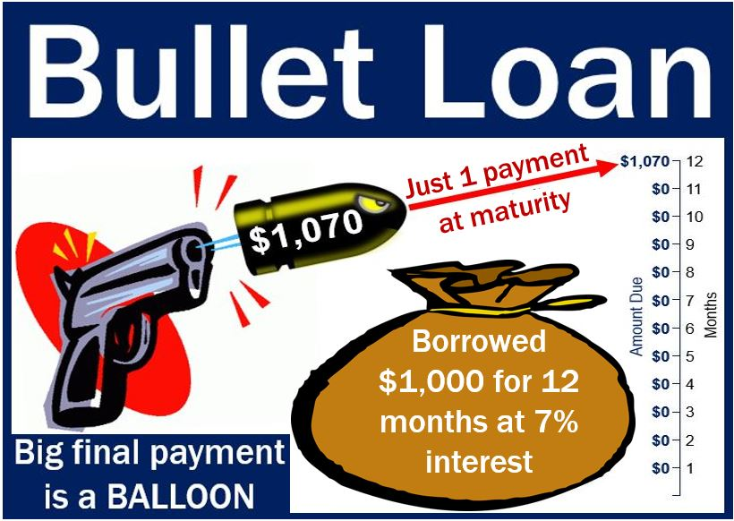 bullet loan definition and meaning market business news