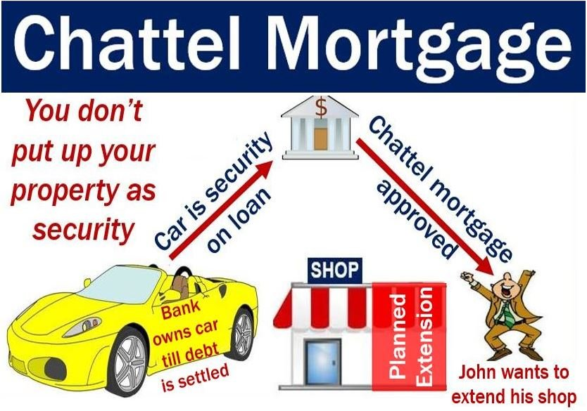 Chattel Mortgage - John uses car as security on loan