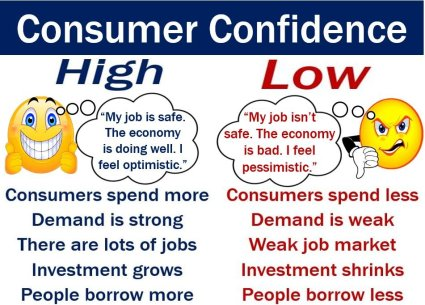 Consumer confidence - image with definition