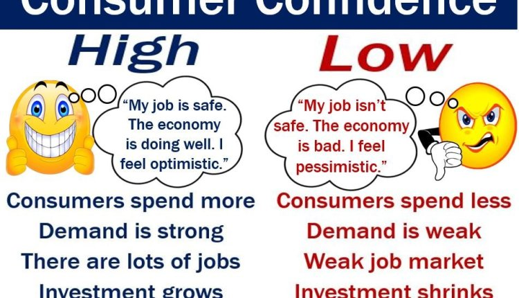 Consumer confidence – image with definition
