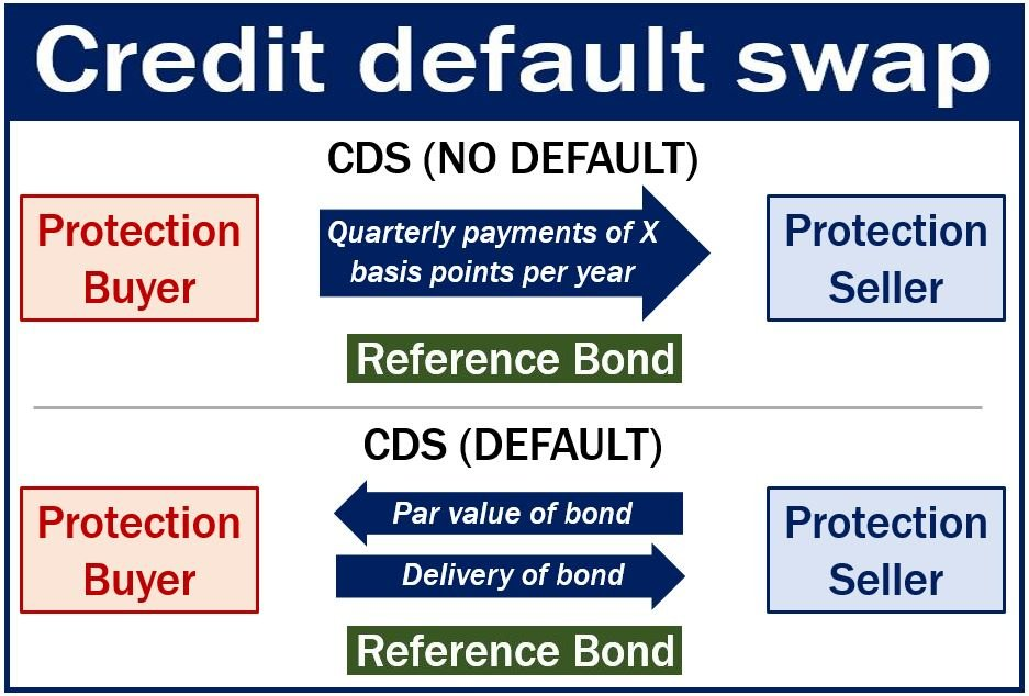 Dissertation credit default swap