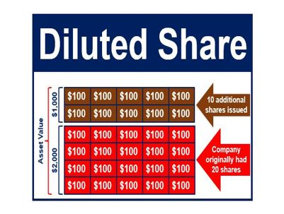 DIluted Share Thumbnail
